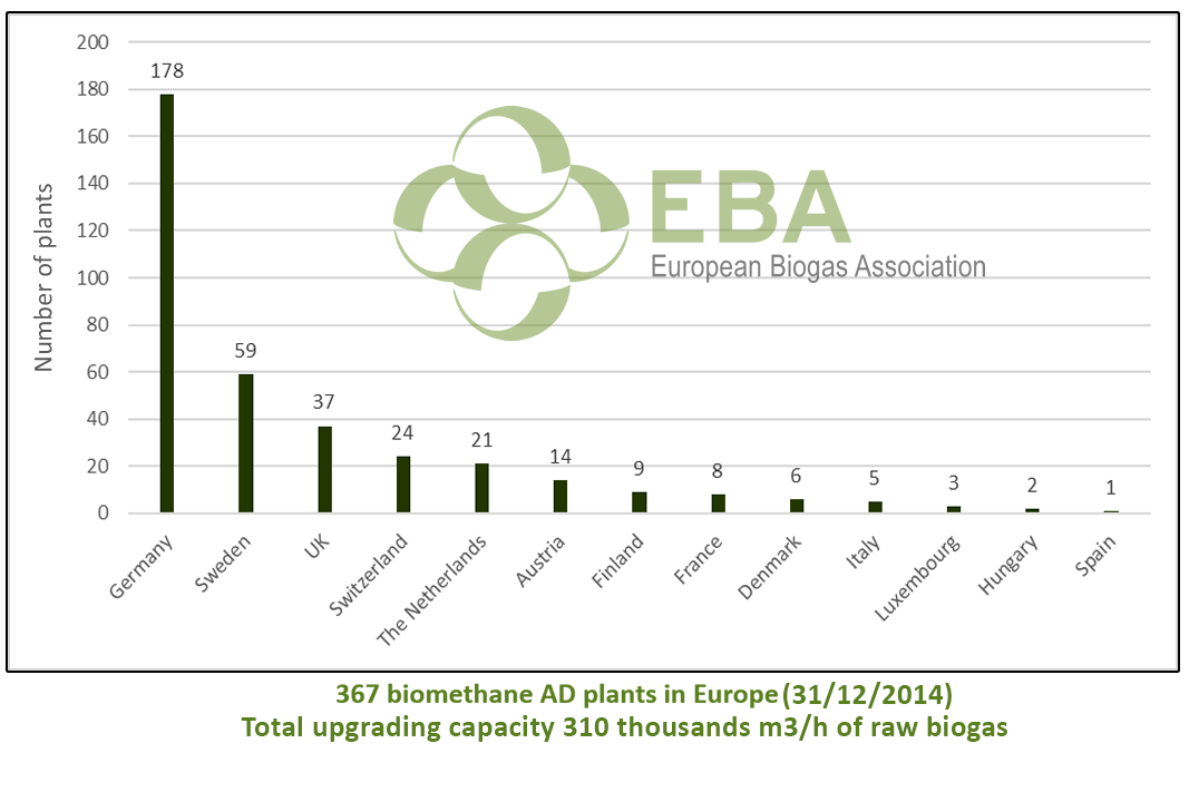 Graph 2 Biomethane plants