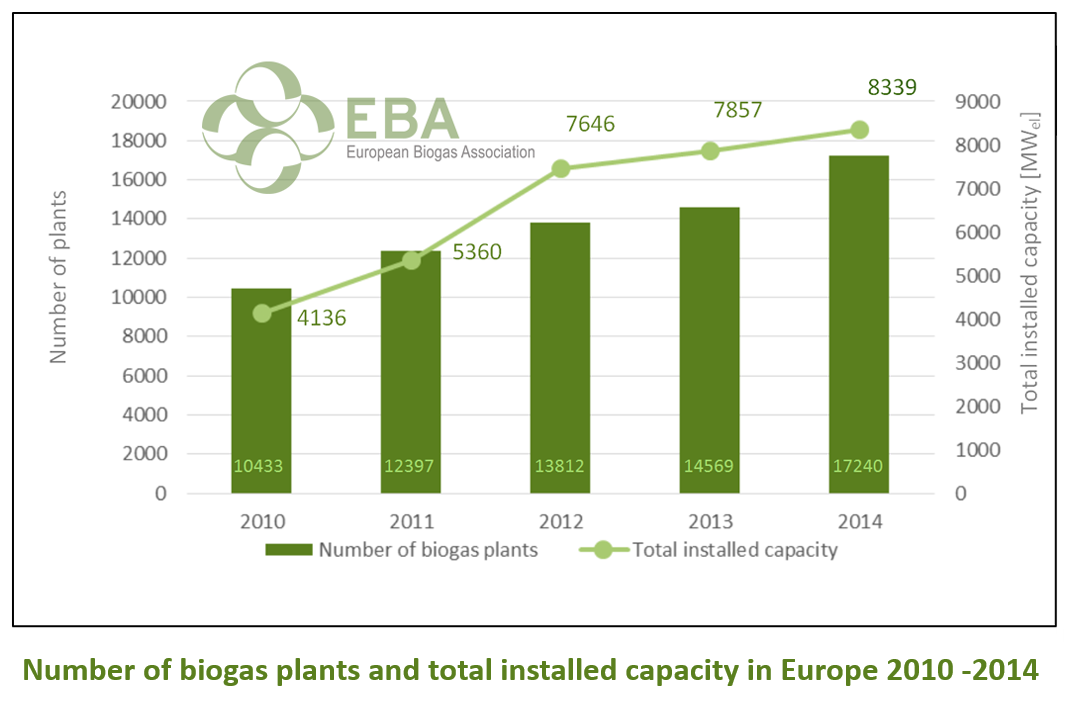 Biogas - European Biogas AssociationEuropean Biogas Association