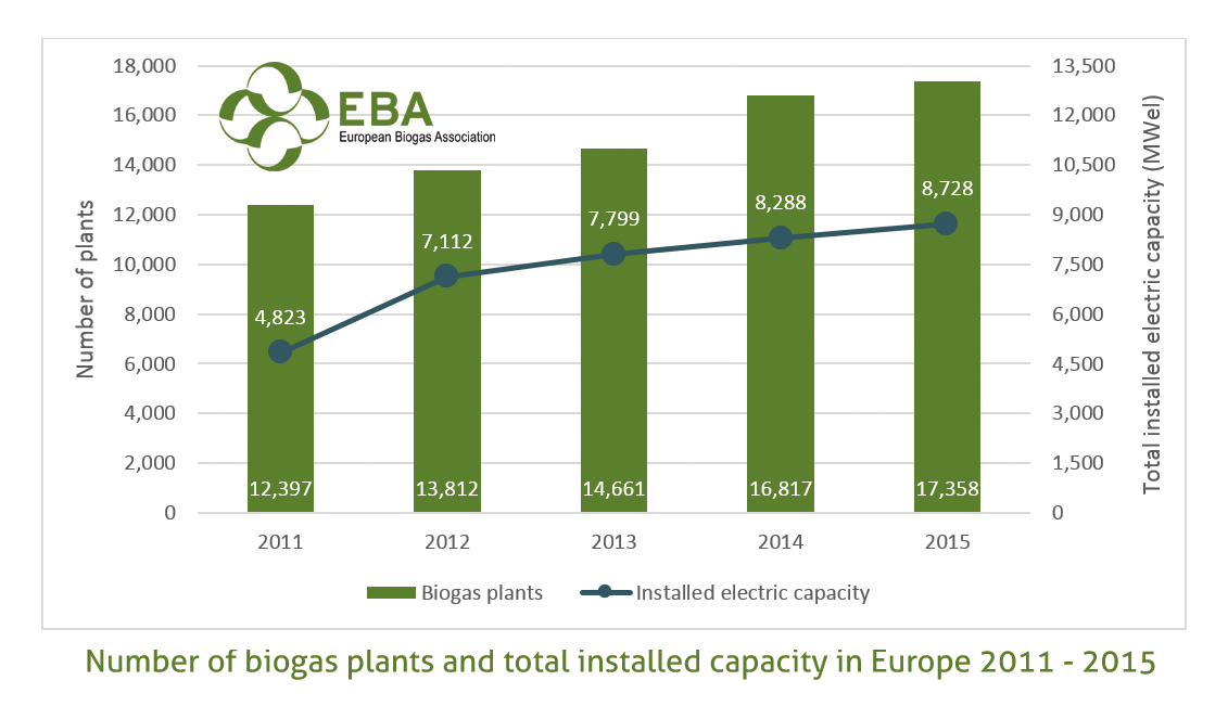 graph-3-number-biogas-plants-total-installed-capacity